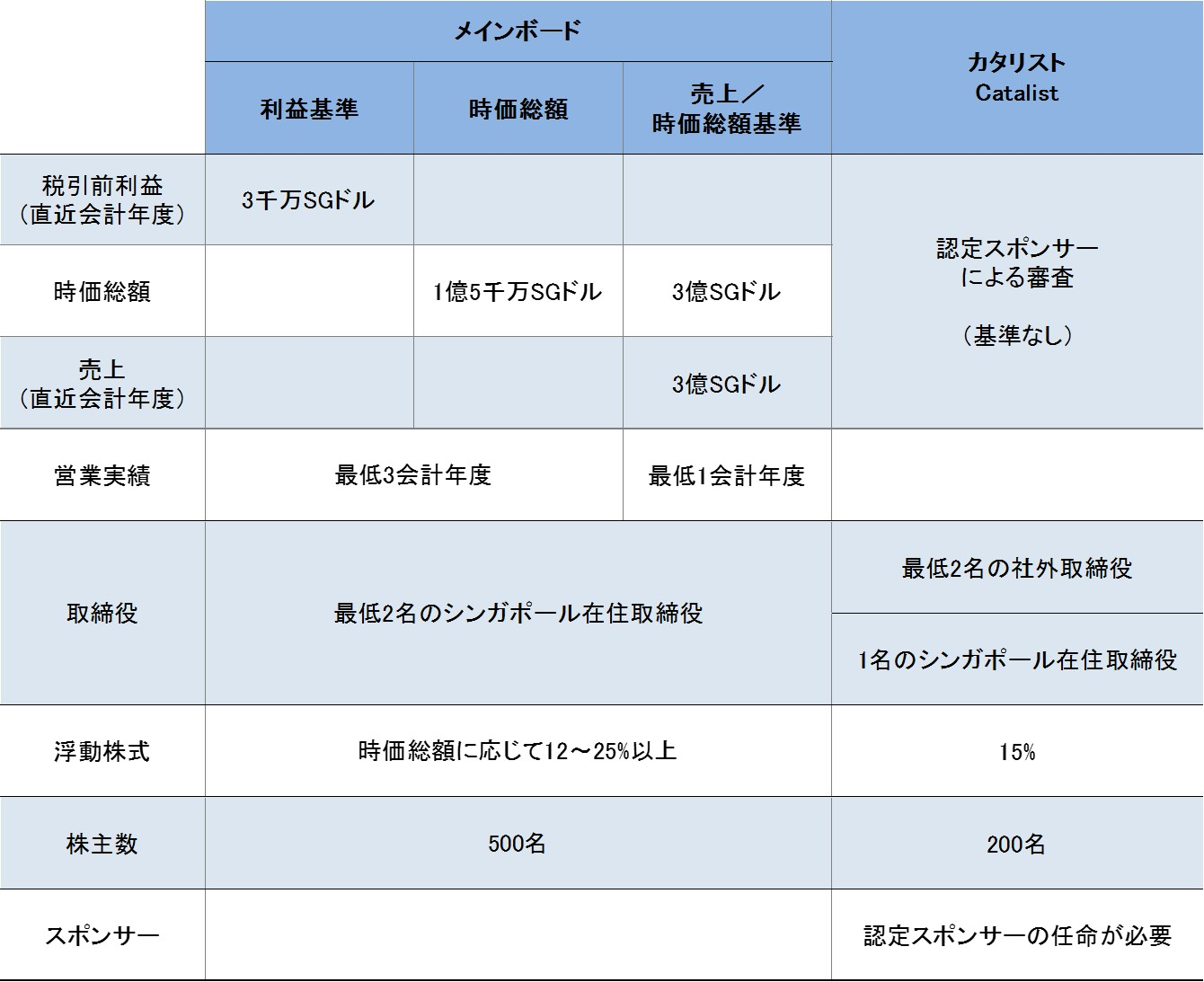 SGX_ipo_requirement