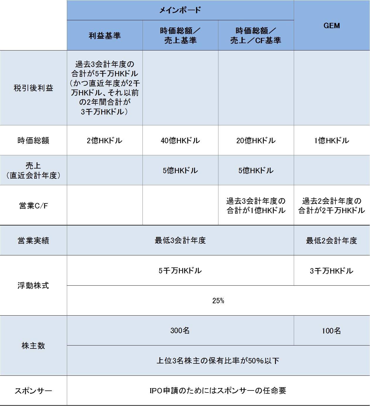 HKEx_ipo_requirement